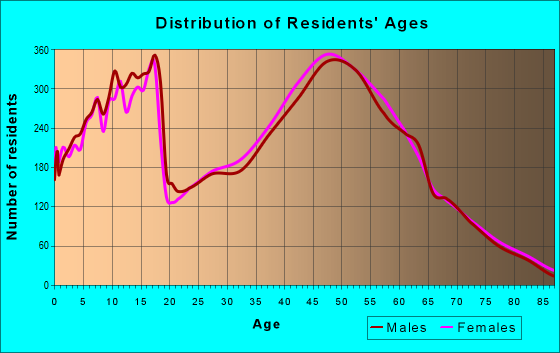 Age and Sex of Residents in zip code 54313