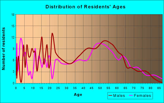 Age and Sex of Residents in zip code 54427