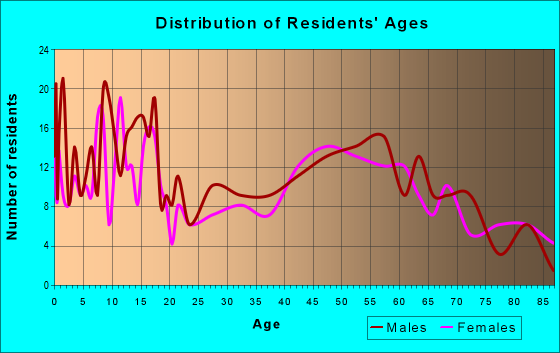 Age and Sex of Residents in zip code 54433