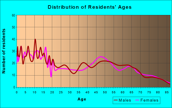 Age and Sex of Residents in zip code 54437