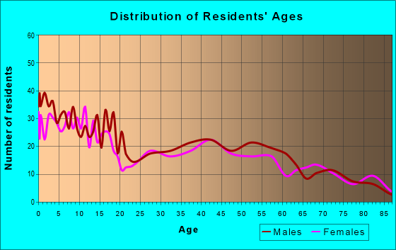 Age and Sex of Residents in zip code 54446
