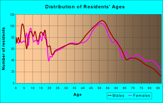 Age and Sex of Residents in zip code 54451