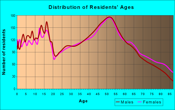 Age and Sex of Residents in zip code 54452