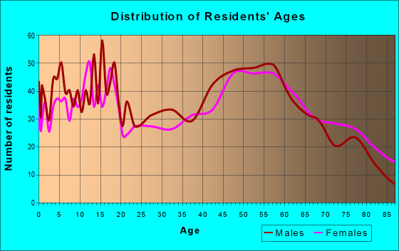 Age and Sex of Residents in zip code 54456