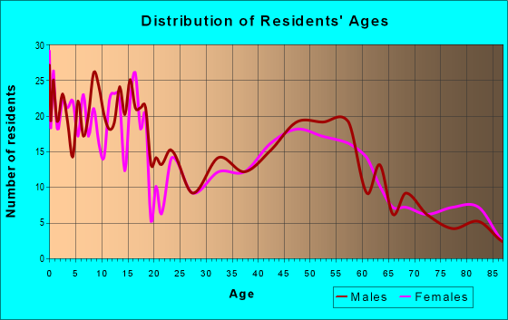 Age and Sex of Residents in zip code 54498