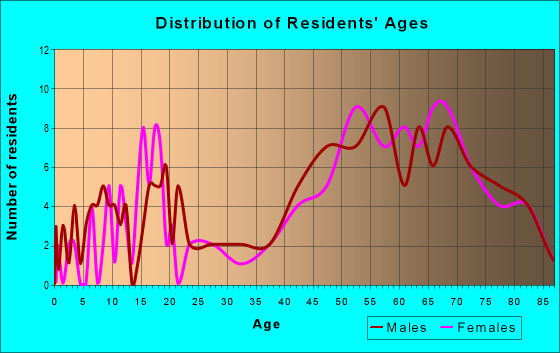 Age and Sex of Residents in zip code 54512