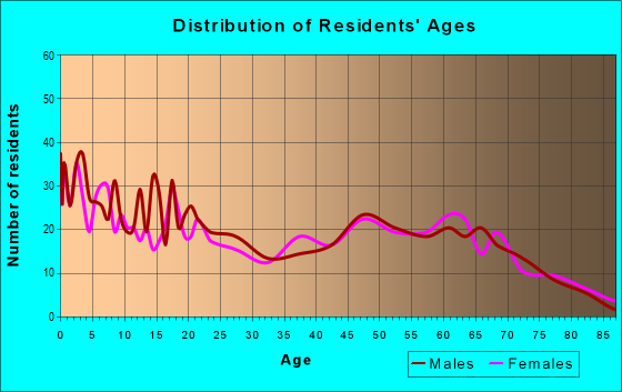 Age and Sex of Residents in zip code 54538