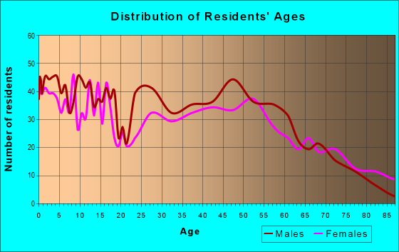 Age and Sex of Residents in zip code 54612
