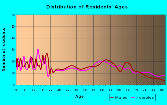 Age and Sex of Residents in zip code 54616