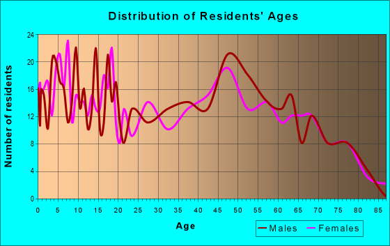 Age and Sex of Residents in zip code 54618
