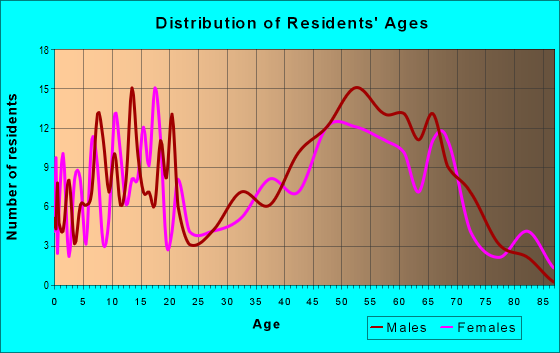 Age and Sex of Residents in zip code 54624