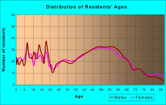 Age and Sex of Residents in zip code 54630