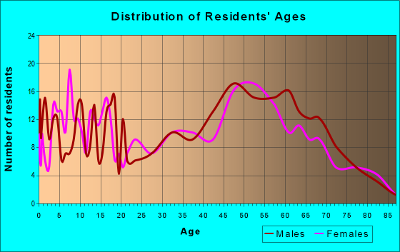 Age and Sex of Residents in zip code 54635