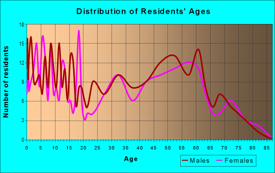 Age and Sex of Residents in zip code 54644