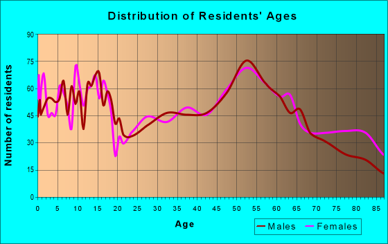 Age and Sex of Residents in zip code 54665