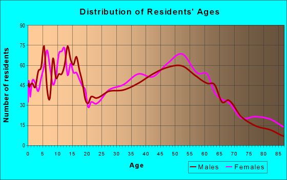 Age and Sex of Residents in zip code 54669