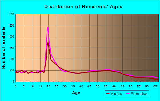 Age and Sex of Residents in zip code 54701