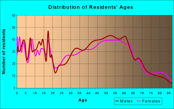 Age and Sex of Residents in zip code 54730