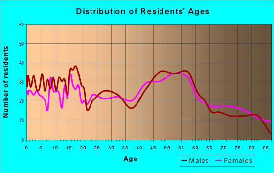 Age and Sex of Residents in zip code 54736