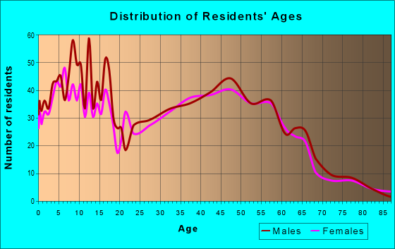 Age and Sex of Residents in zip code 54739