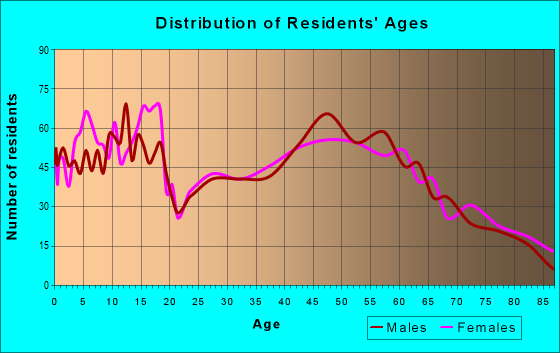 Age and Sex of Residents in zip code 54755
