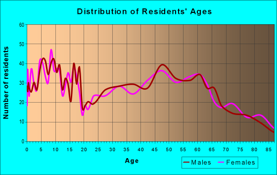 Age and Sex of Residents in zip code 54758