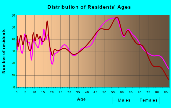 Age and Sex of Residents in zip code 54801