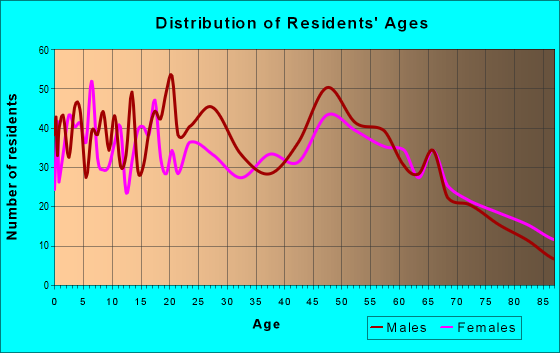 Age and Sex of Residents in zip code 54812
