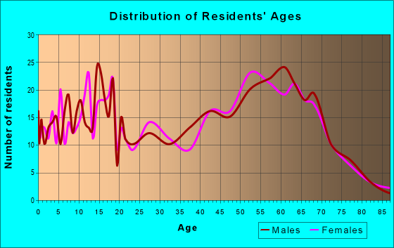 Age and Sex of Residents in zip code 54814