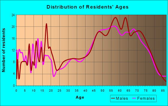 Age and Sex of Residents in zip code 54817