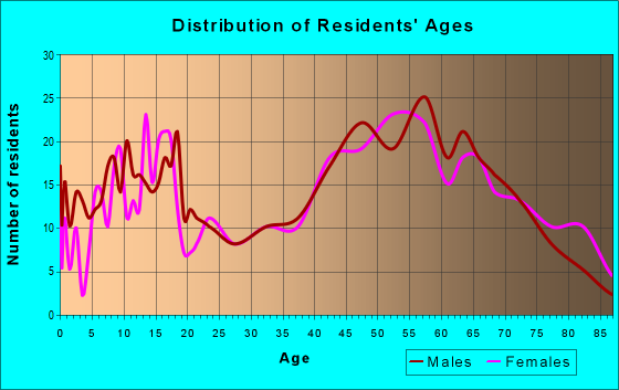 Age and Sex of Residents in zip code 54819