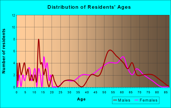 Age and Sex of Residents in zip code 54832