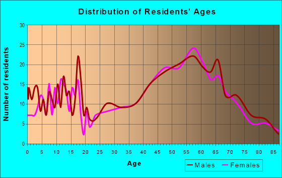 Age and Sex of Residents in zip code 54847