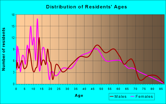 Age and Sex of Residents in zip code 54854
