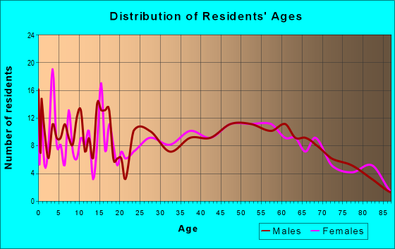 Age and Sex of Residents in zip code 54858