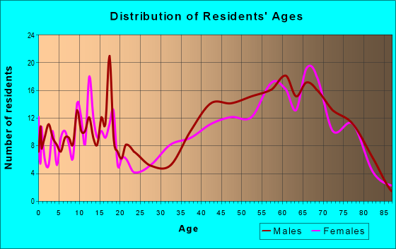 Age and Sex of Residents in zip code 54859
