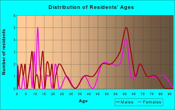 Age and Sex of Residents in zip code 54862