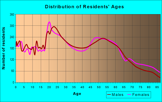 Age and Sex of Residents in zip code 54880