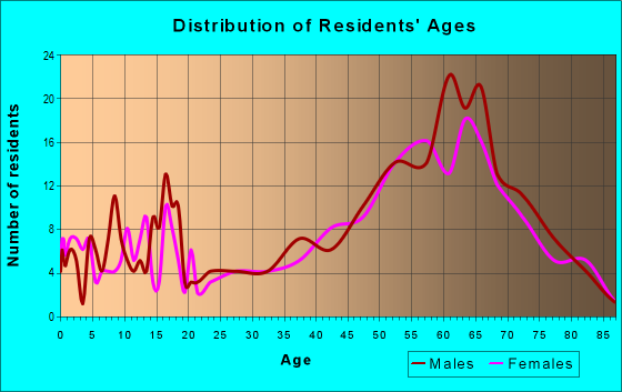 Age and Sex of Residents in zip code 54896