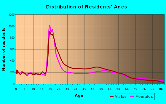 Age and Sex of Residents in zip code 54901