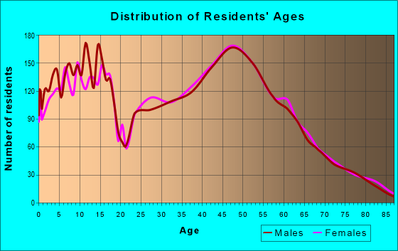 Age and Sex of Residents in zip code 54913