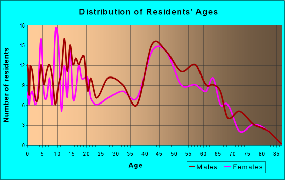 Age and Sex of Residents in zip code 54922