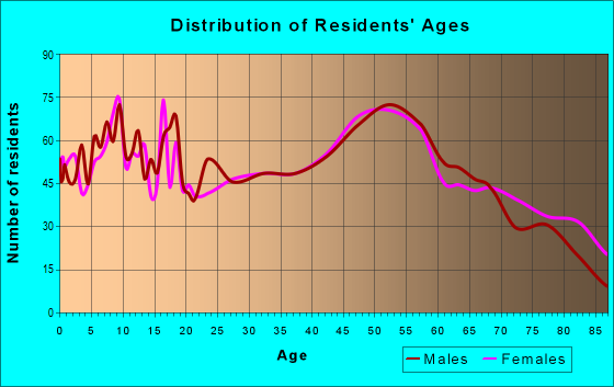 Age and Sex of Residents in zip code 54929