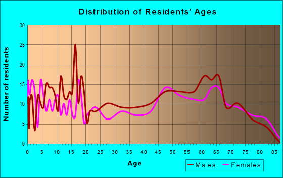 Age and Sex of Residents in zip code 54930