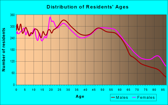 Age and Sex of Residents in zip code 54935