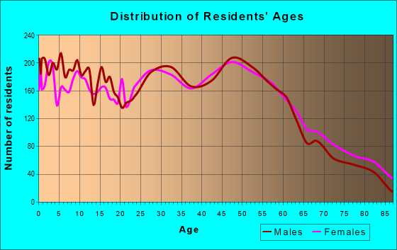 Age and Sex of Residents in zip code 54952