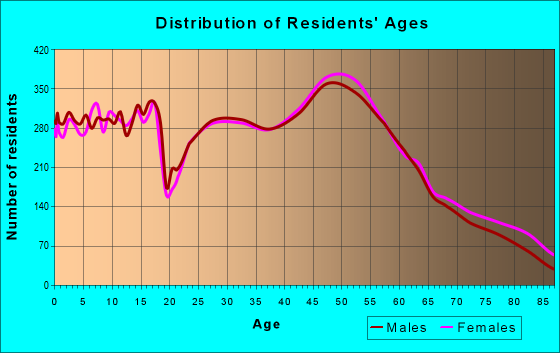 Age and Sex of Residents in zip code 54956