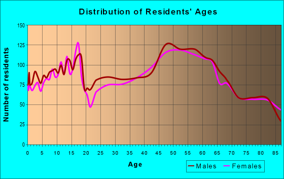 Age and Sex of Residents in zip code 54981