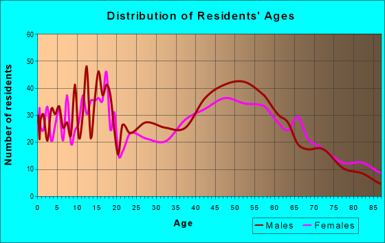 Age and Sex of Residents in zip code 54983