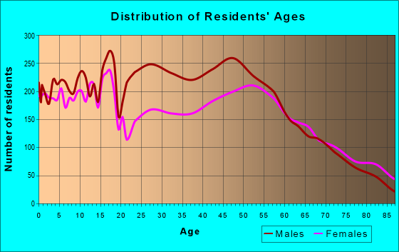 Age and Sex of Residents in zip code 55021